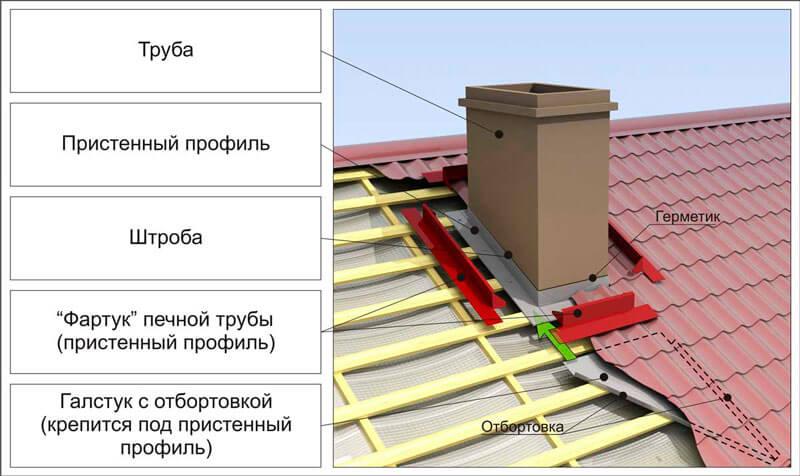 Схема гидроизоляции печной трубы