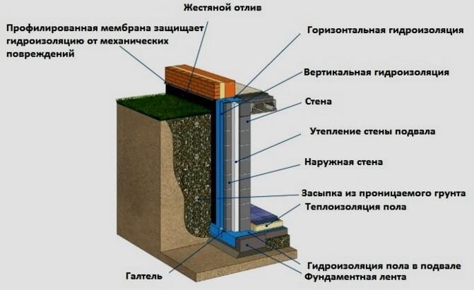 Легкая гидроизоляция стен подвального помещения