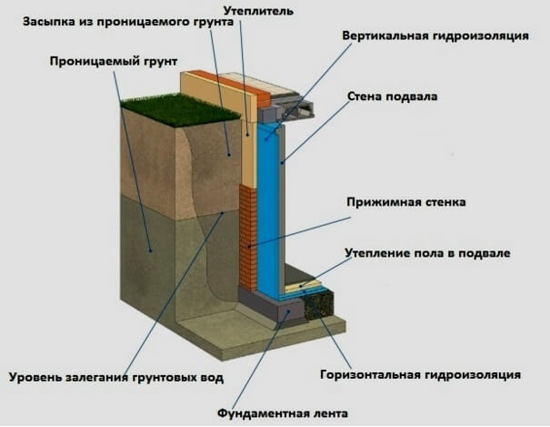 Тяжелая гидроизоляция стен подвального помещения