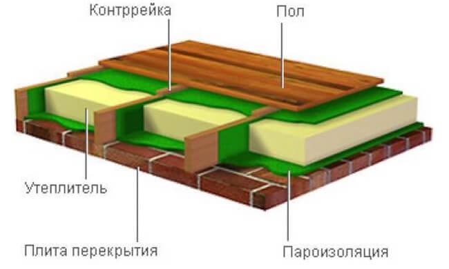 Расположение слоев пароизоляции между перекрытием и полом