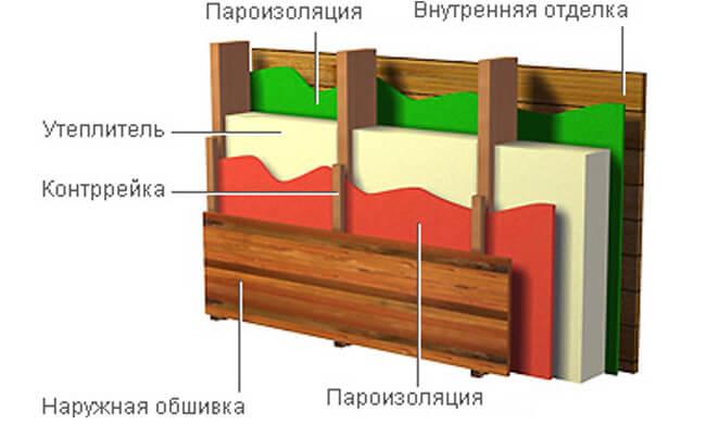 Расположение слоев пароизоляции в стене
