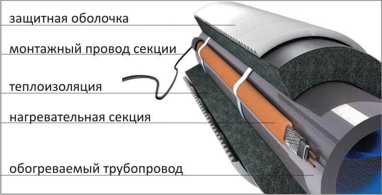 Схема утепления трубы в земле