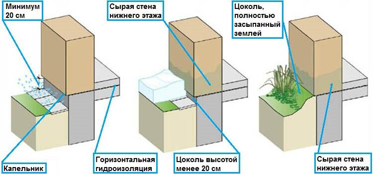 Варианты исполнения цокольного этажа