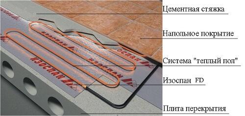 Параізаляцыйнай плёнка для падлогі