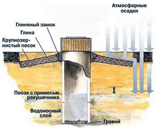 Обустройство глиняного замка вокруг колодца
