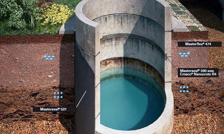 Гидроизоляция для колодцев с пищевой водой гидроизоляция закладных элементов баскетбола