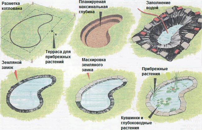 Конструктивная схема возведения пруда