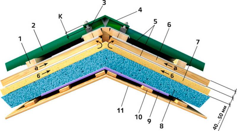 Схема монтажа гидроизоляции утепленной кровли из профнастила