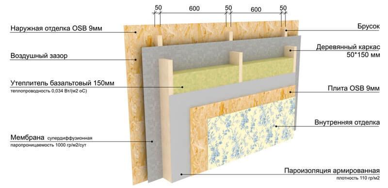 Структурная схема стены каркасного дома