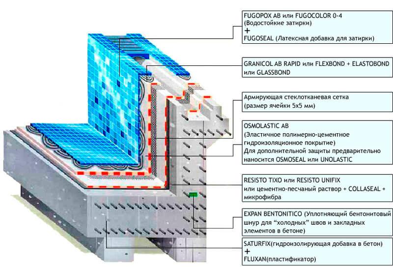 Гидроизоляция для бассейнов материалы купить гидроизоляция подземных элементов зданий сооружений промышленного и гражданского назначен
