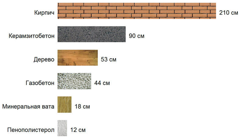 Теплопроводность газобетона в сравнении с другими строительными материалами