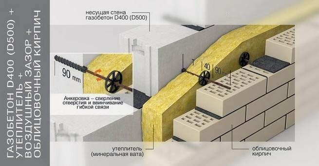 Утепление стен из газобетона минеральной ватой