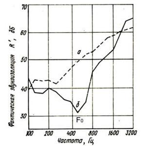Ухудшение индекса изоляции воздушного шума стеной при монтаже штукатурки на упругом пенопласте