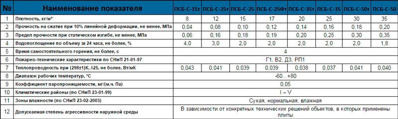 Физико-технические характеристики листового пенополистирола (ПСБ-С)