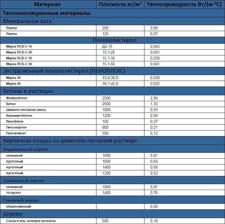 Таблица теплопроводности наиболее часто применяемых строительных материлов