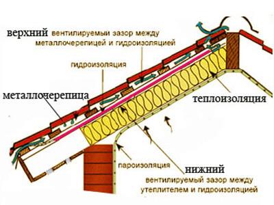 Пароизоляция под металлочерепицу укладывается в составе кровельного пирога