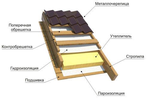 Место пароизоляции в кровельном пироге