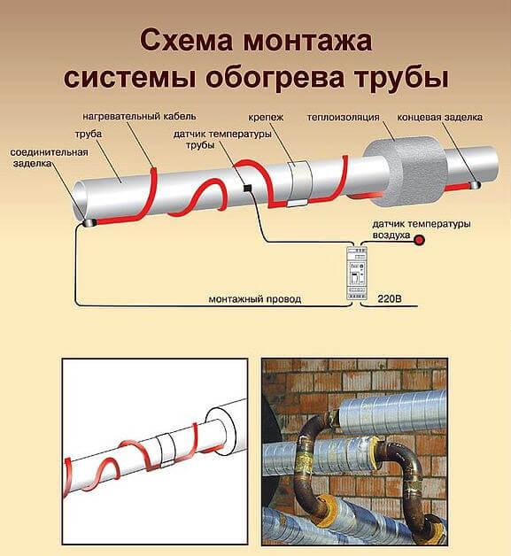 Схема монтажа теплового кабеля