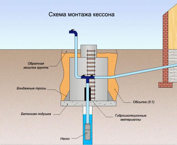 Схема монтажа кесона