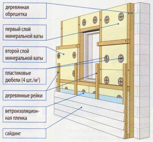 Утепление фасада под сайдинг минеральной ватой (схема выполнения)