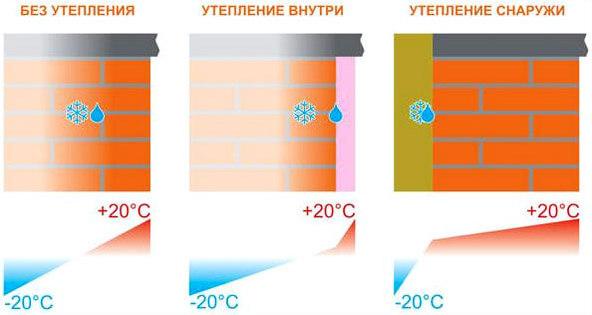 Сравнение утепления стен внутри и снаружи