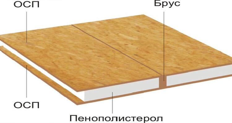 Схема утепления каркасного дома пенопластом