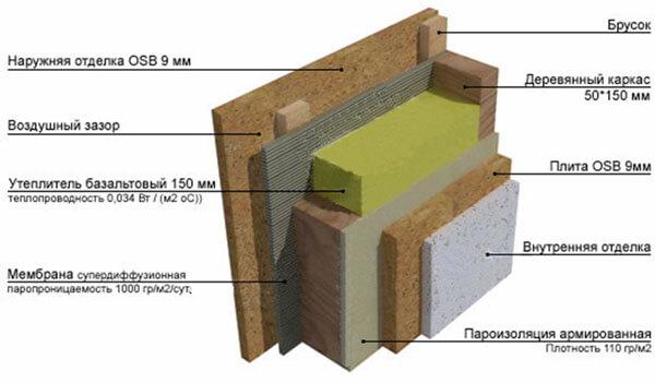 Схема утепления каркасных стен минватой