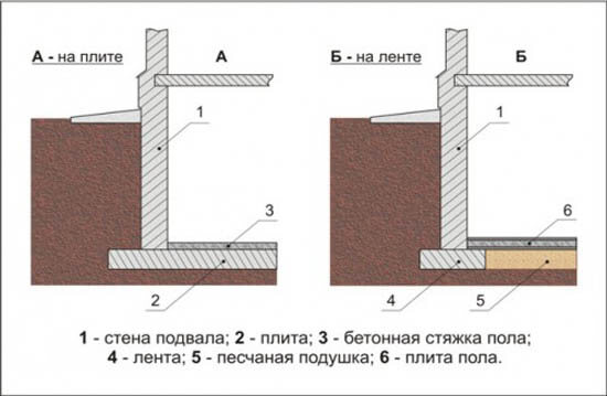 Устройство цокольного этажа