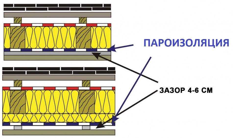 Вентзазор между пароизоляцией