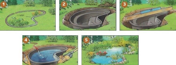 Схема установки готовой формы для пруда